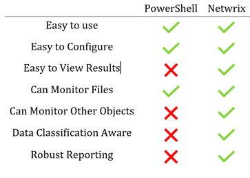 PowerShell vs. Netwrix comparision