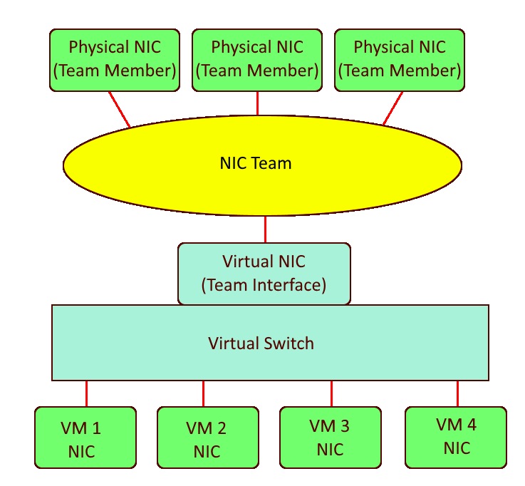A NIC Team topology