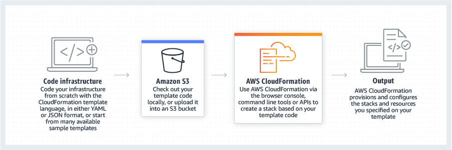 AWS Infrastructure as Code