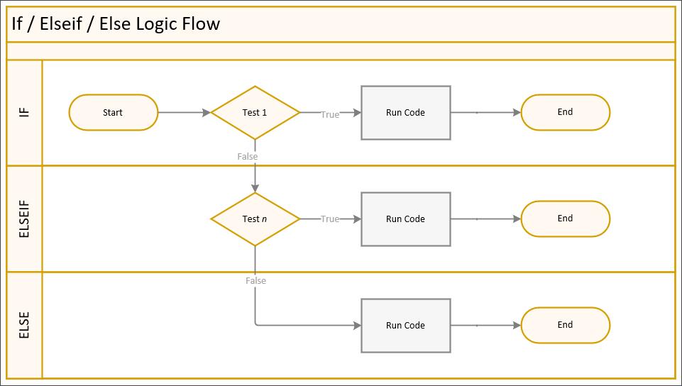PowerShell If-Else Logic Flow