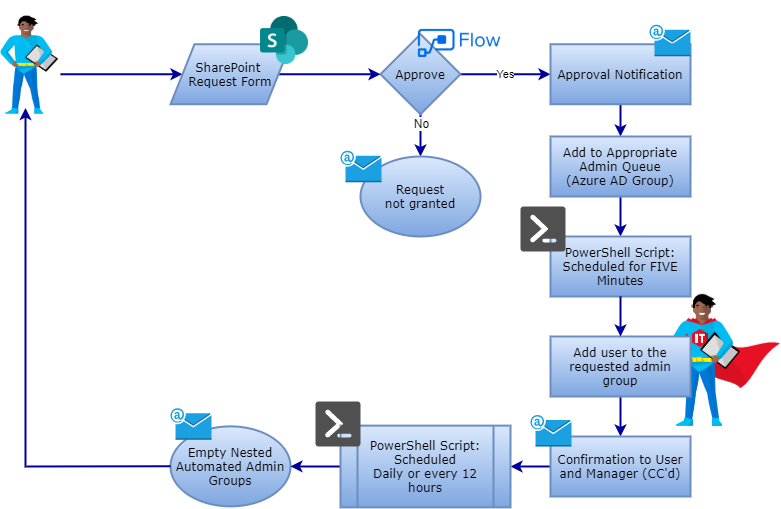 Automated temporary, Active Directory access