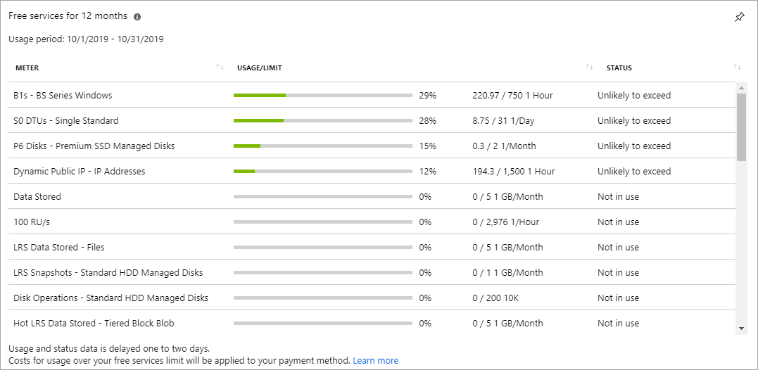 Microsoft Azure Portal showing the subscription section and usage of free services. Source: https://docs.microsoft.com/en-us/azure/cost-management-billing/manage/check-free-service-usage