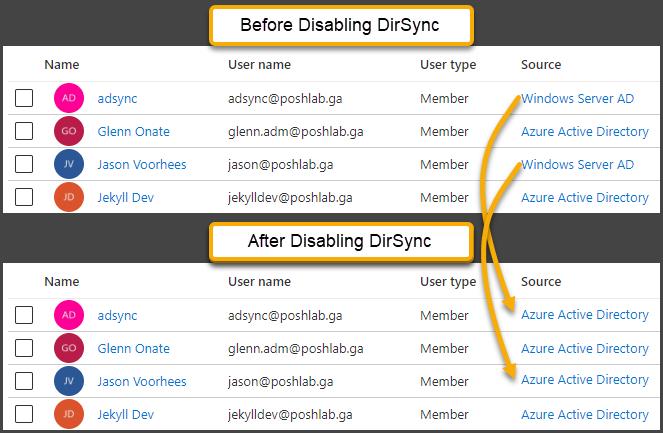 Before vs After disabling DirSync