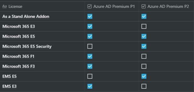 Azure AD Licenses in Microsoft 365
