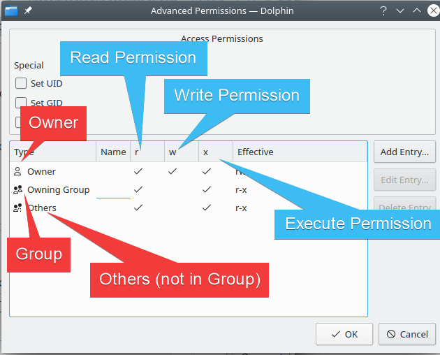 How the file permissions look visually