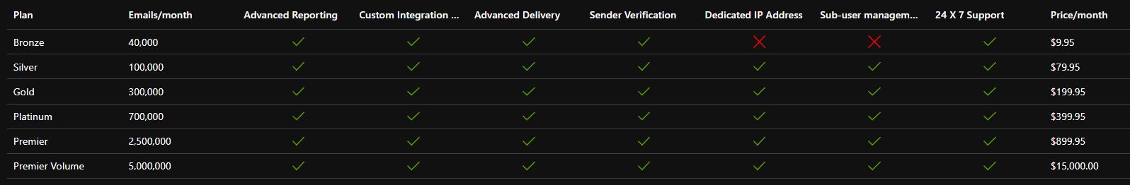 SendGrid plans in Azure