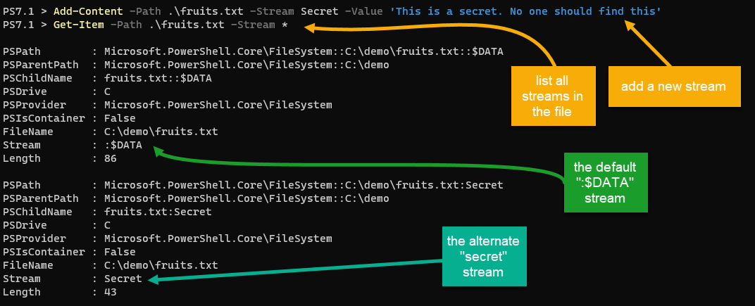 Adding the Secret alternate data stream using Add-Content and displaying the new stream with Get-Item.