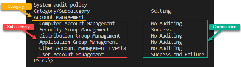 Audit policy category, subcategory, and configuration