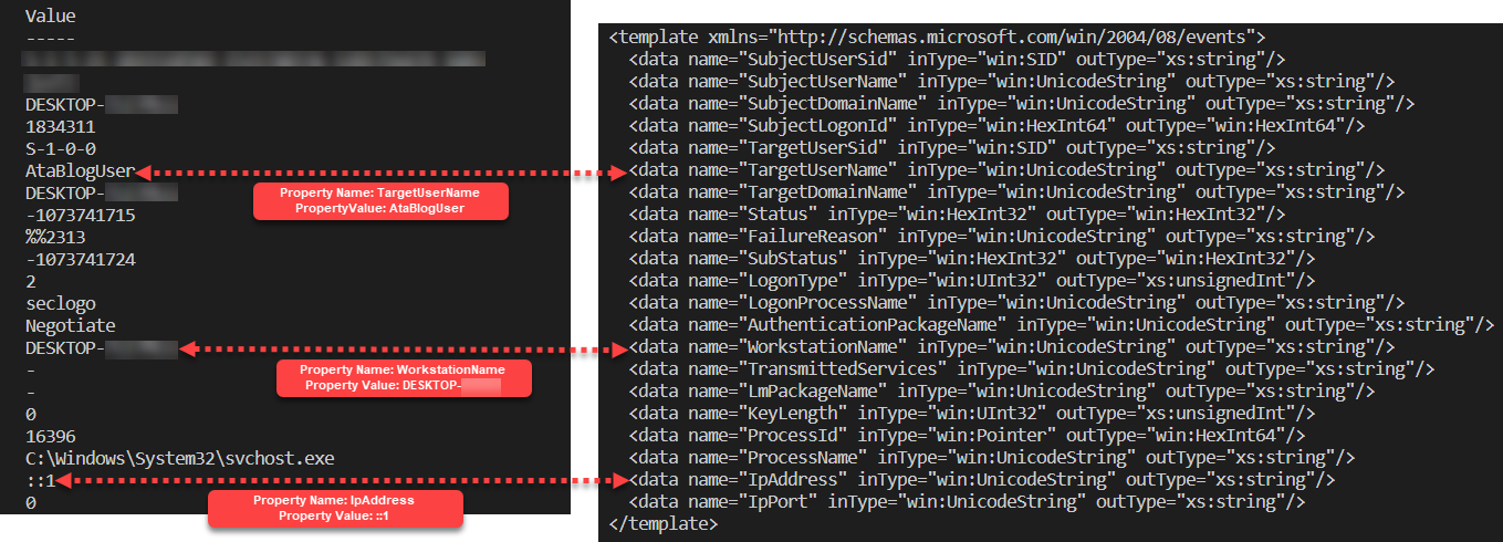 Expected output correlating property values to Event ID 4625's XML template.