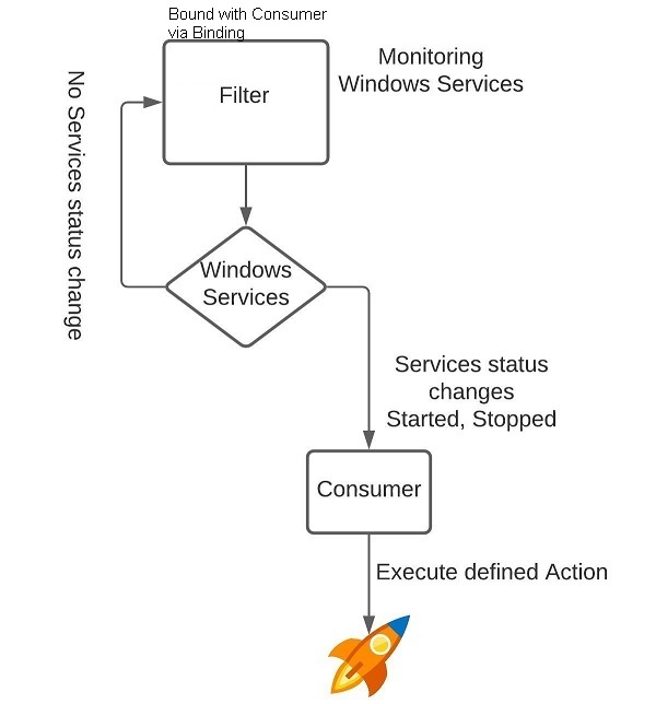 Basic example of a WMI event subscription