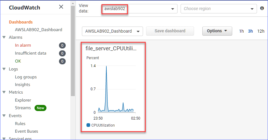 Viewing AWSLAB902 CloudWatch metrics directly from the monitoring account dashboard