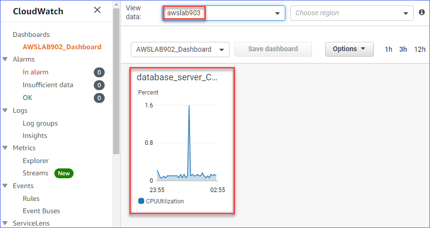 Viewing AWSLAB903 CloudWatch metrics directly from the monitoring account dashboard