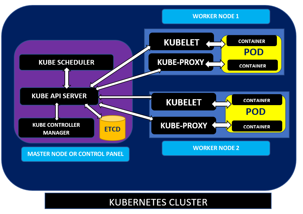 Kubernetes architecture diagram - A Kubernetes cluster containing one master node and two worker nodes.