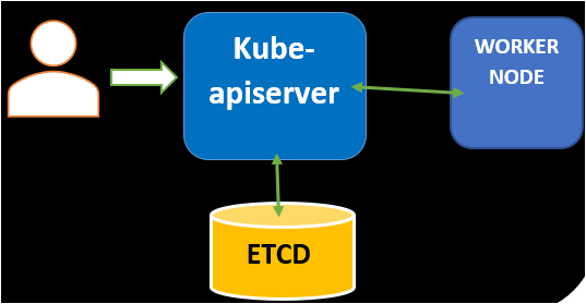 kube-apiserver accepting the request from Client.