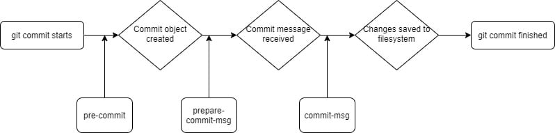 Showing where each hook is called during the git commit process
