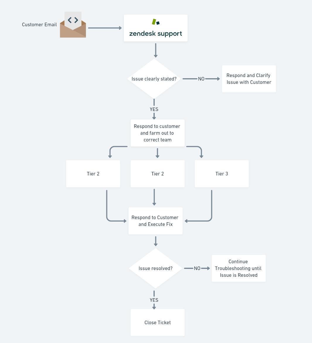 Customer Service Flowchart Diagram Sample