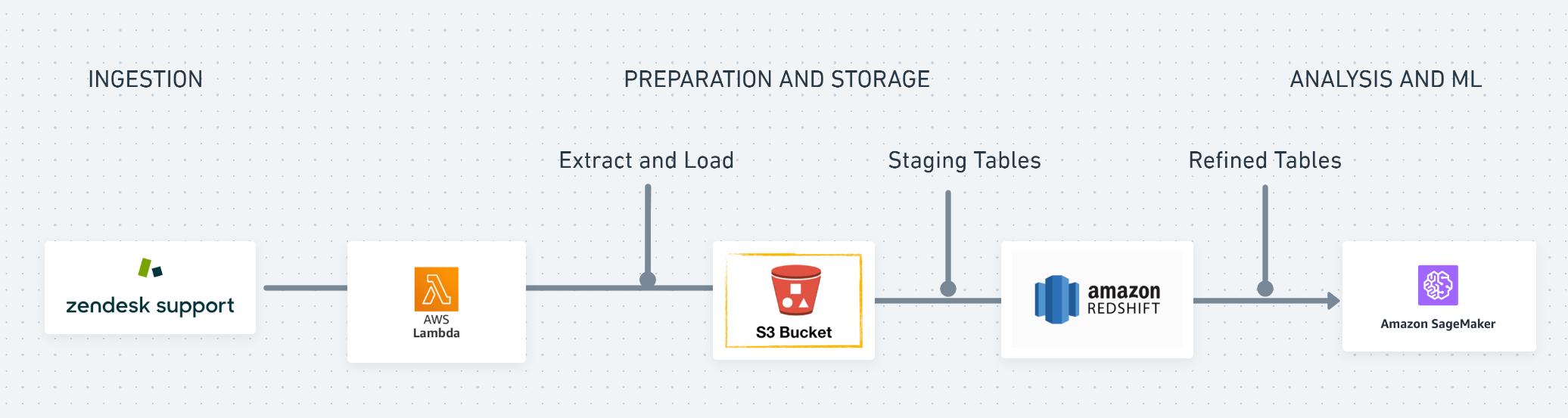 Solutions Architect Simple Diagram Sample