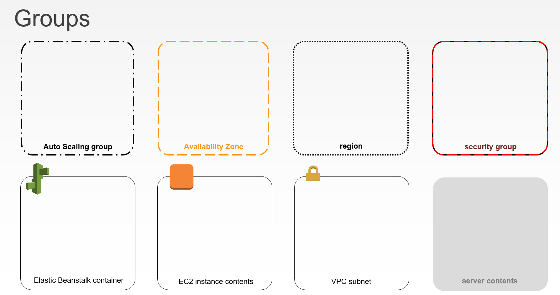 Bounding Box Color Conventions for AWS