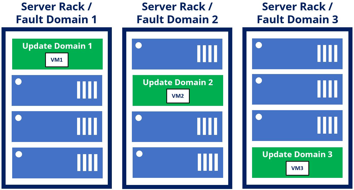 Three virtual machines placed across three fault domains