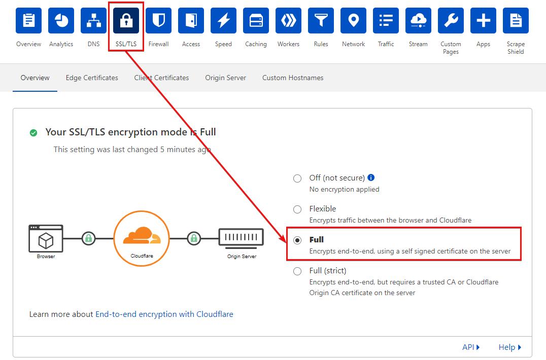 Enabling Full SSL/TLS encryption on Cloudflare.