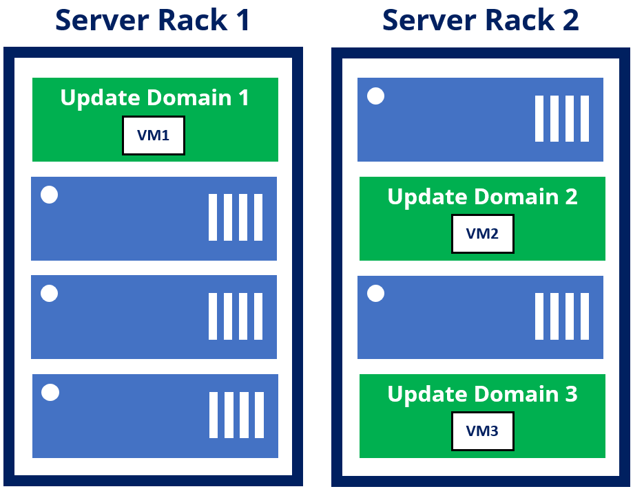 Three virtual machines placed into three separate update domains