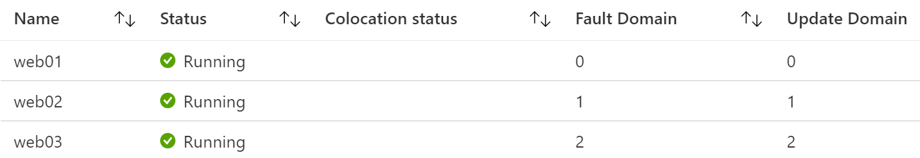 Availability Set in Azure Portal display three virtual machines across fault domains and update domains