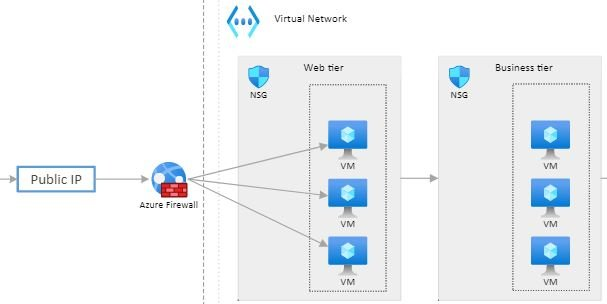 Example use of Azure Firewall and NSGs together