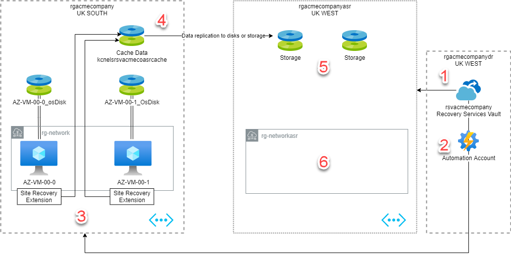 An Azure disaster recovery plan with Azure Site Recovery