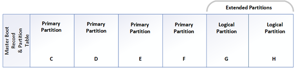 Overcoming the Barrier of MBR Partitioning Scheme