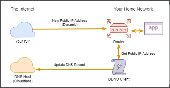 Cloudflare Dynamic DNS update flow