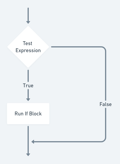 Testing a single condition with if