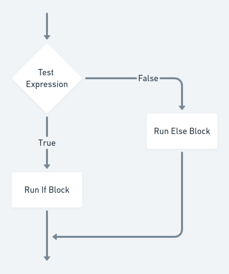 Flowchart for If-Else condition
